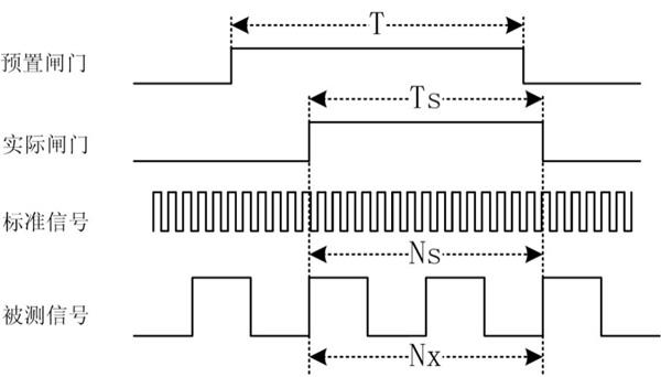 功率分析仪转速测量