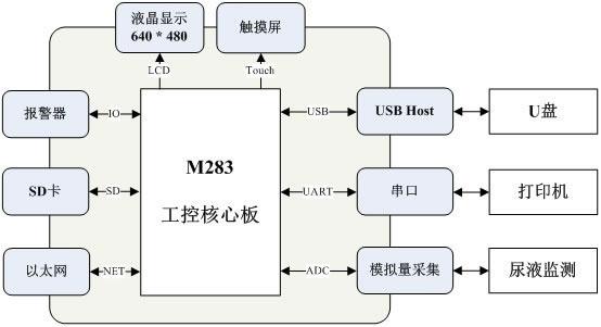 此方案采用致远电子基于ARM9 i.MX287的工业级工控核心板M287作为JP柜应用解决方案,具备以下优势: 1.丰富的接口功能: 1.28路GPIO,提供丰富的LED控制接口并满足矩阵键盘需求; 2.4路RS-485,多达四路的采集接口; 3.2路百兆以太网,网络冗余为数据传输提供保证,也可满足数据上传同时与其他设备网络通讯的需求; 4.