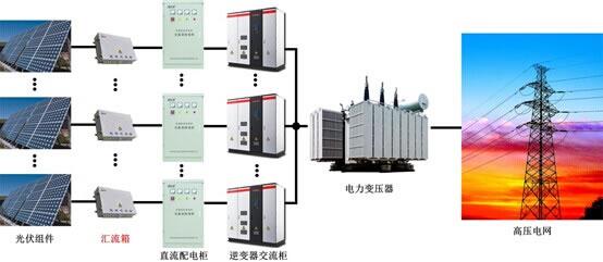 光伏发电系统的组成