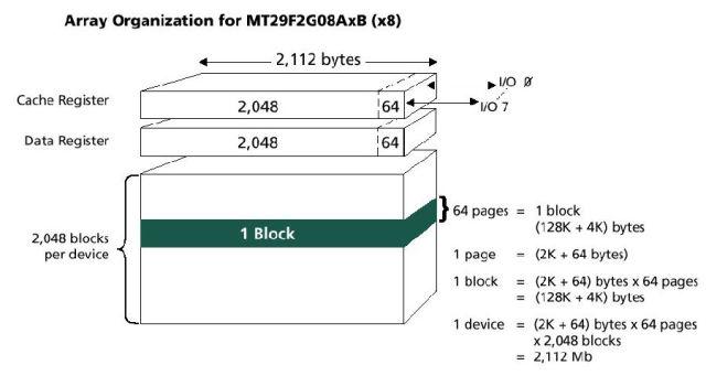 NAND Flash的页,包含主区(Main Area)和备用区(Spare Area)两个域,主区中有512*8(或256*16)或2048*8(或1024*16)个位,备用区中有16*8(或8*16)或64*8(或32*16)个位,这样每一页总共有528*8(264*16)或2112*8(或1056*16)个位。备用区是保留区域,用来标记坏块(bad block)和存放ECC的值,因此对于用户来说只有主区是可用的。 图1是MT29F2G08AxB的结构图,它的读取和编程都以Page为基本单位