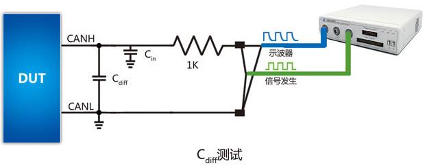 示波器和信号发生器联合测量总线分布电容 为了保证总线信号的完整性和系统通信的可靠性,总线分布式电容必须控制在一定的范围以内。CAN总线是目前应用最广泛的现场总线之一,汽车电子领域中几乎全部通信都是基于CAN,下面以此为例介绍分布式电容的测量方法。 CAN总线包括CANH和CANL两条线,之间存在差分电容Cdiff(Cdiff 要求小于90pF)和单条线缆对地电容Cin(Cin 要求小于150pF)。这两个取值必须达到允许条件方可应用于汽车。这两个参数的测量需要同时用到示波器和信号发生器。 分布式电容测量方